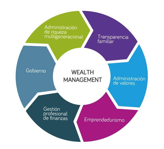 Diagrama Empresas Familiares